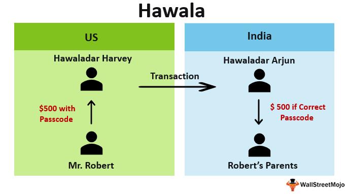kara-para-hawala-sistemi