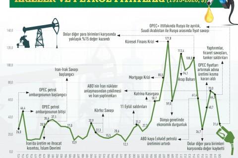 petrol-fiyati